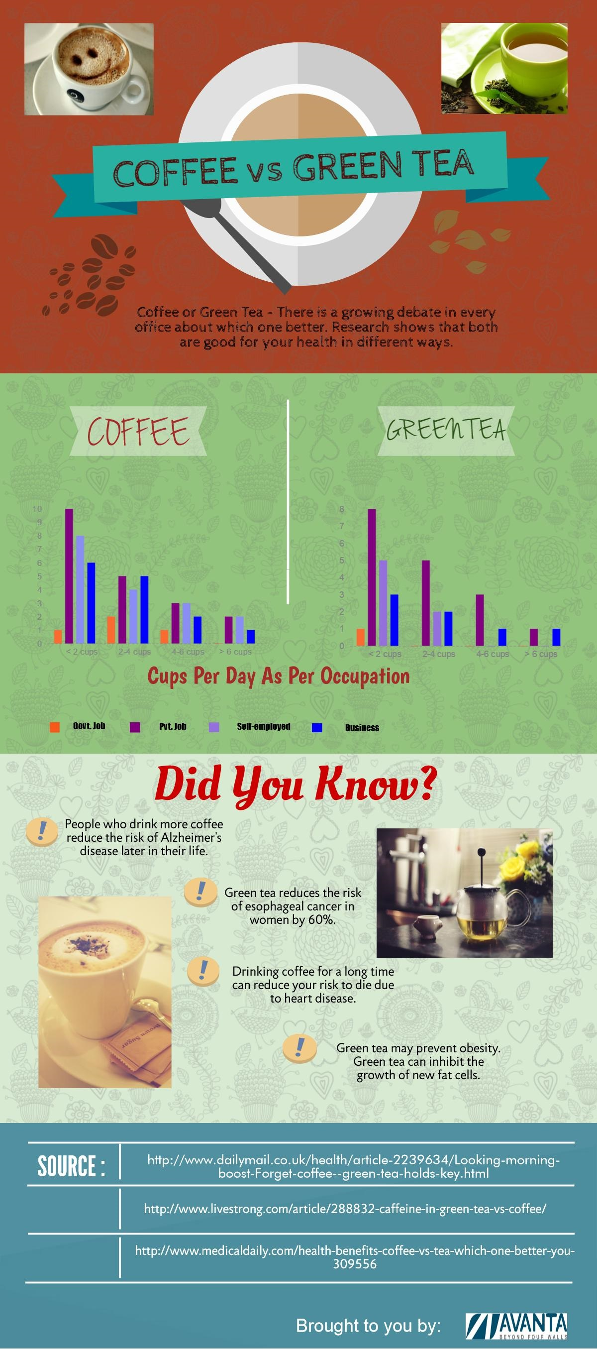 Drinking Green Tea or Coffee in Office – Which one is better for you
