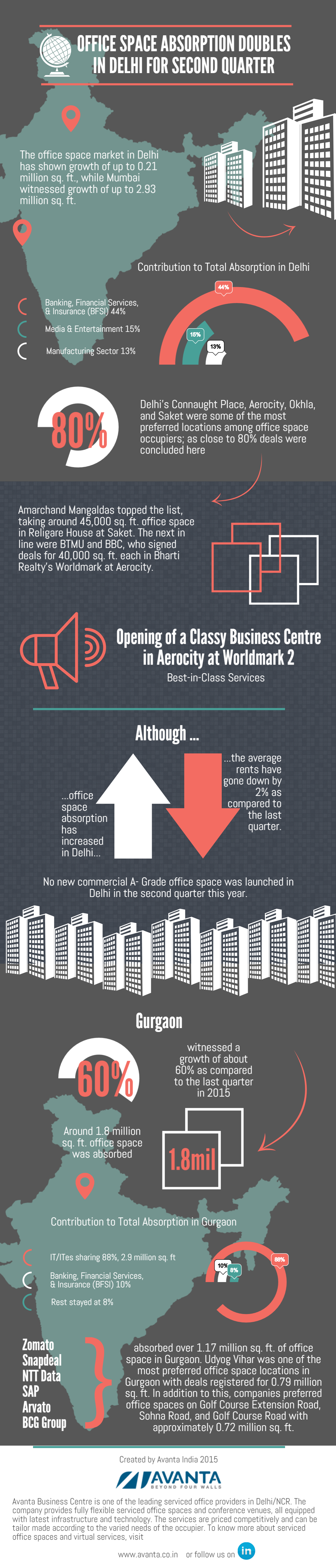 Infographic: Office Space Absorption Doubles in Delhi for Second Quarter