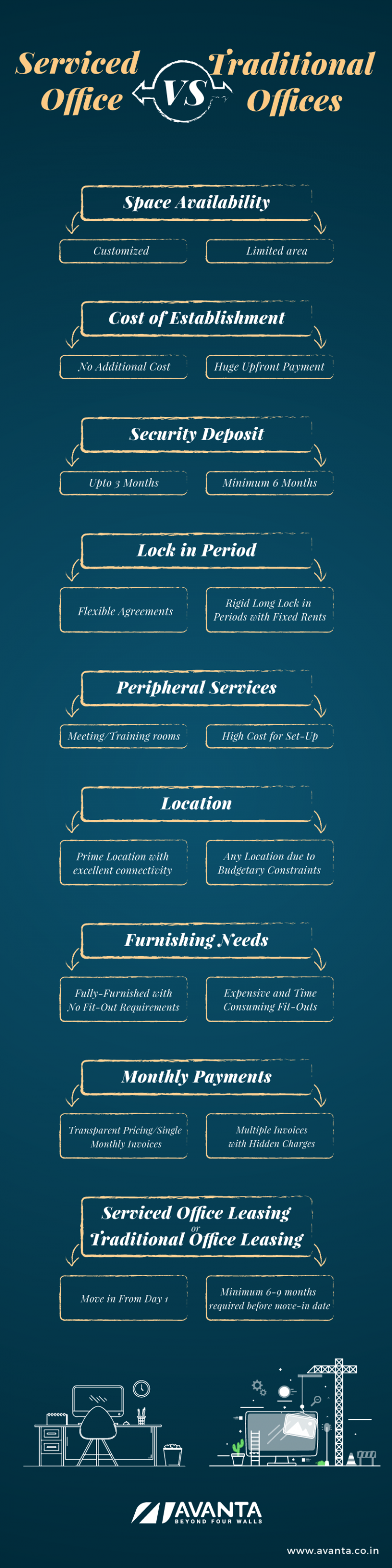 Serviced Offices Vs. Traditional Offices – An Info-graphic