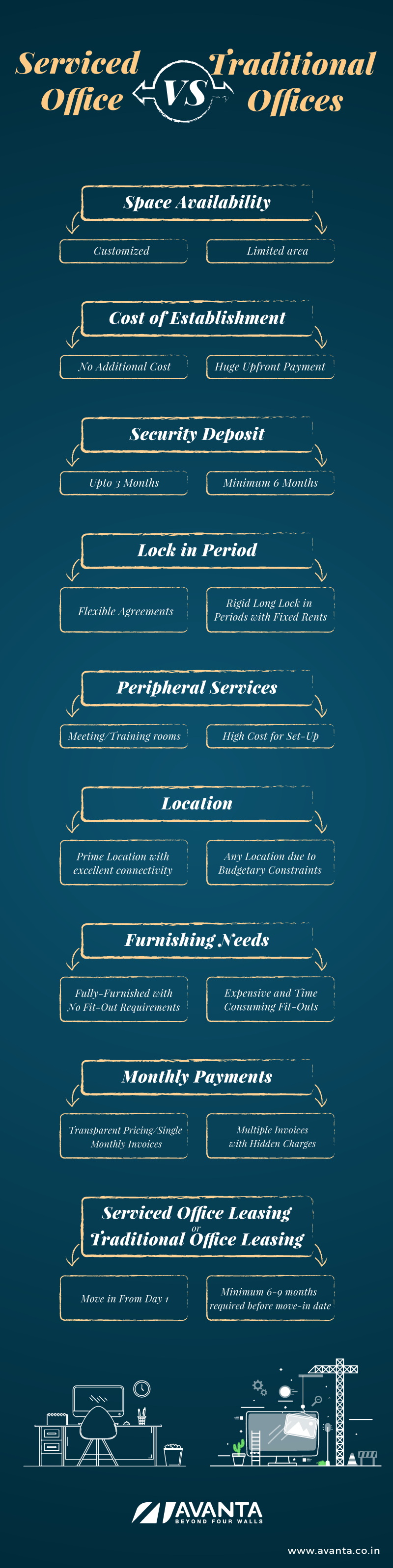 Serviced-Offices-Vs-Traditional-Offices